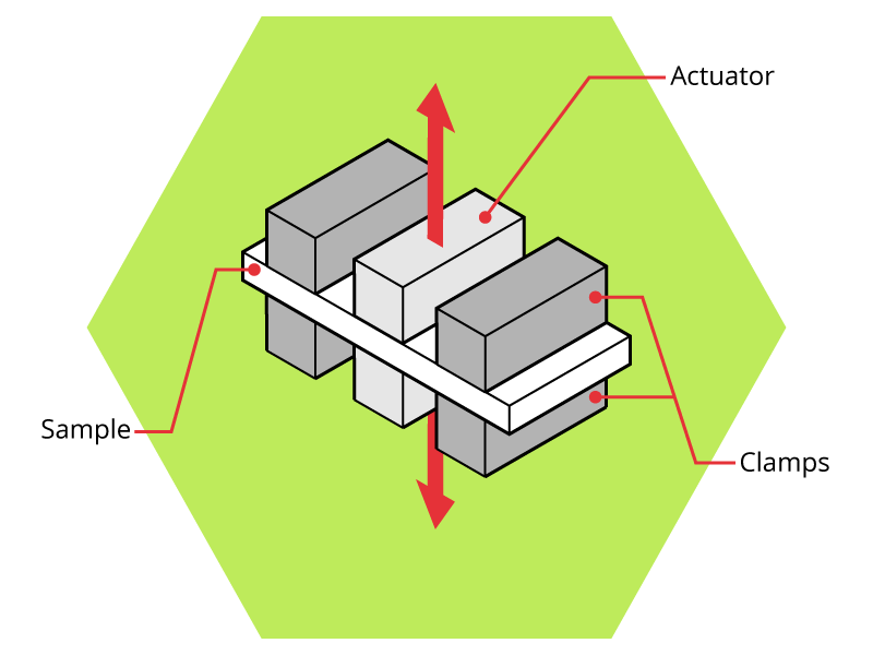 Illustration of double cantilever DMA test