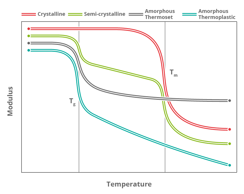 Types of Polymer Matrix – Coventive Composites