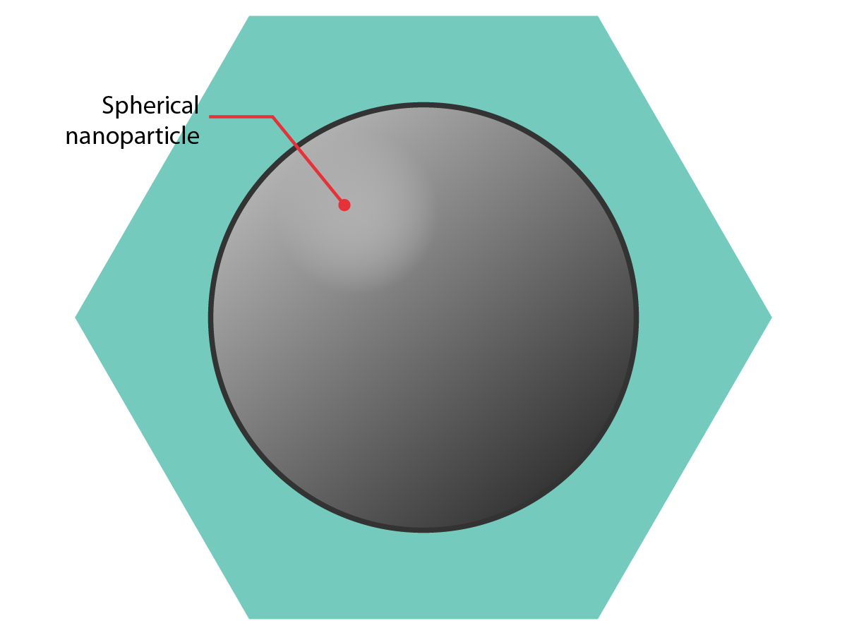 Spherical nanoparticles (which have all three dimensions in the nano-scale)