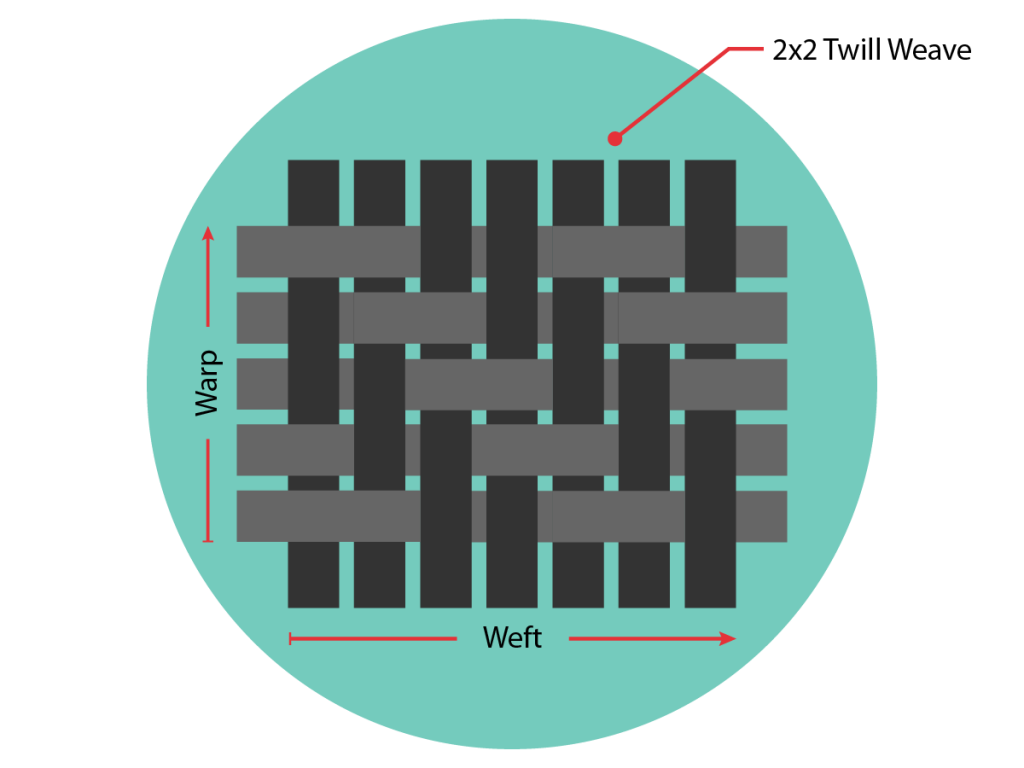 Illustration showing 2x2 twill weave