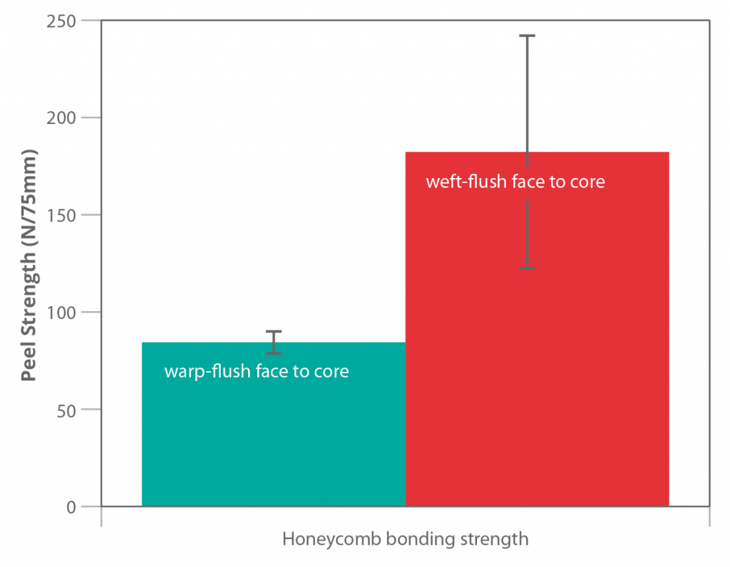 Honeycomb bonding strength differences dependent on which fabric face is against the core