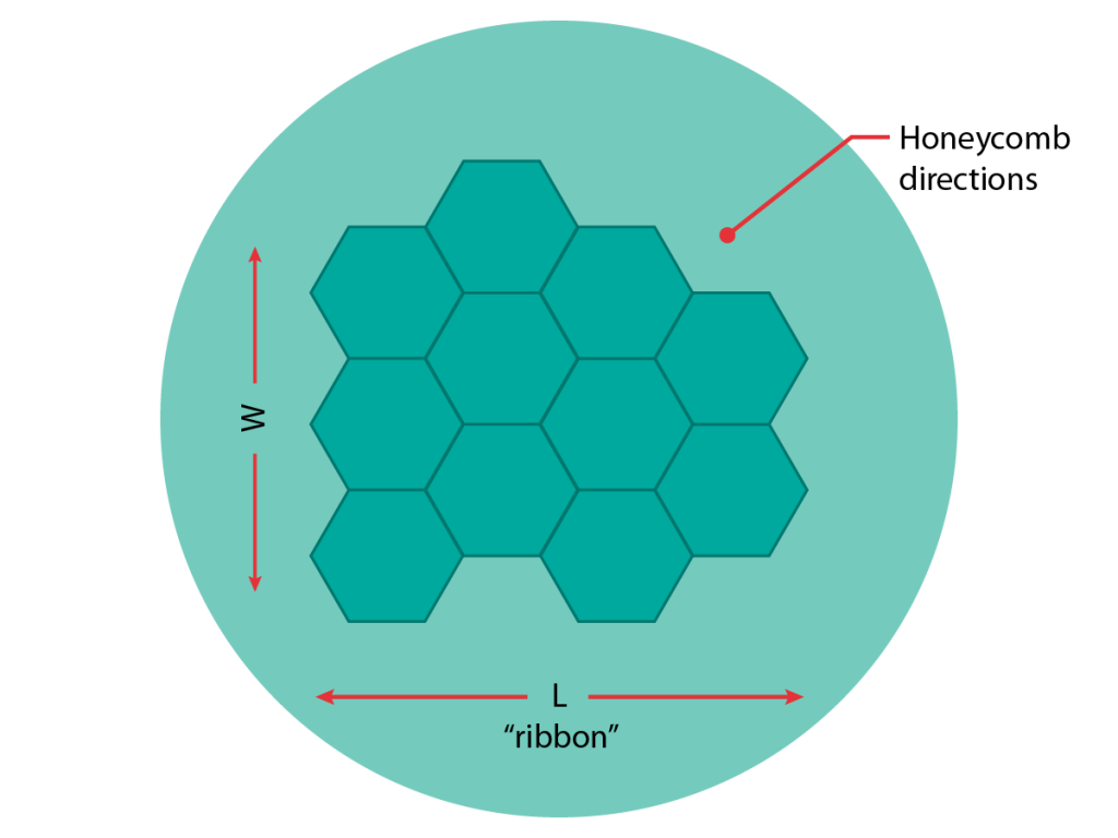 Illustration showing honeycomb directions