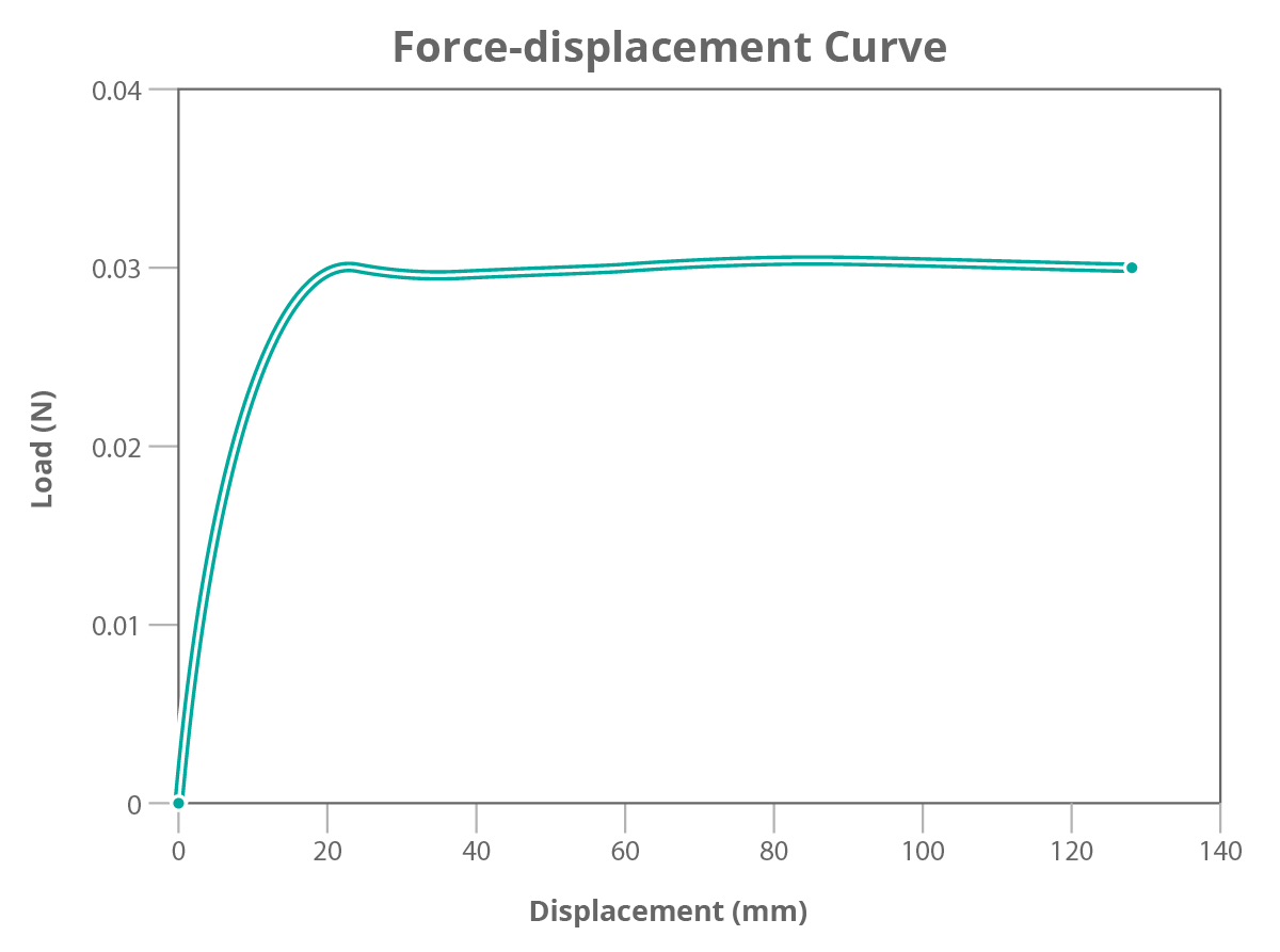 Peel Test force-displacement graph