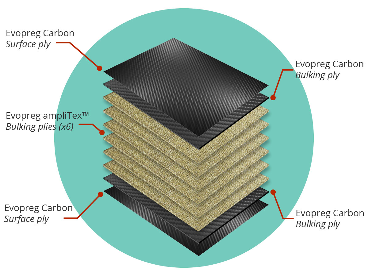 Illustration showing layup for a carbon/flax hybrid composite material
